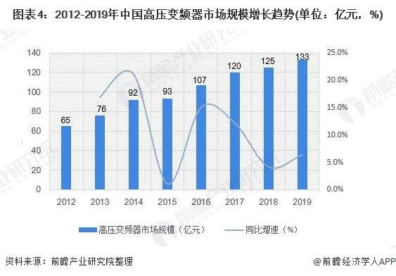 2020年中国变频器行业市场现状和发展前景分析